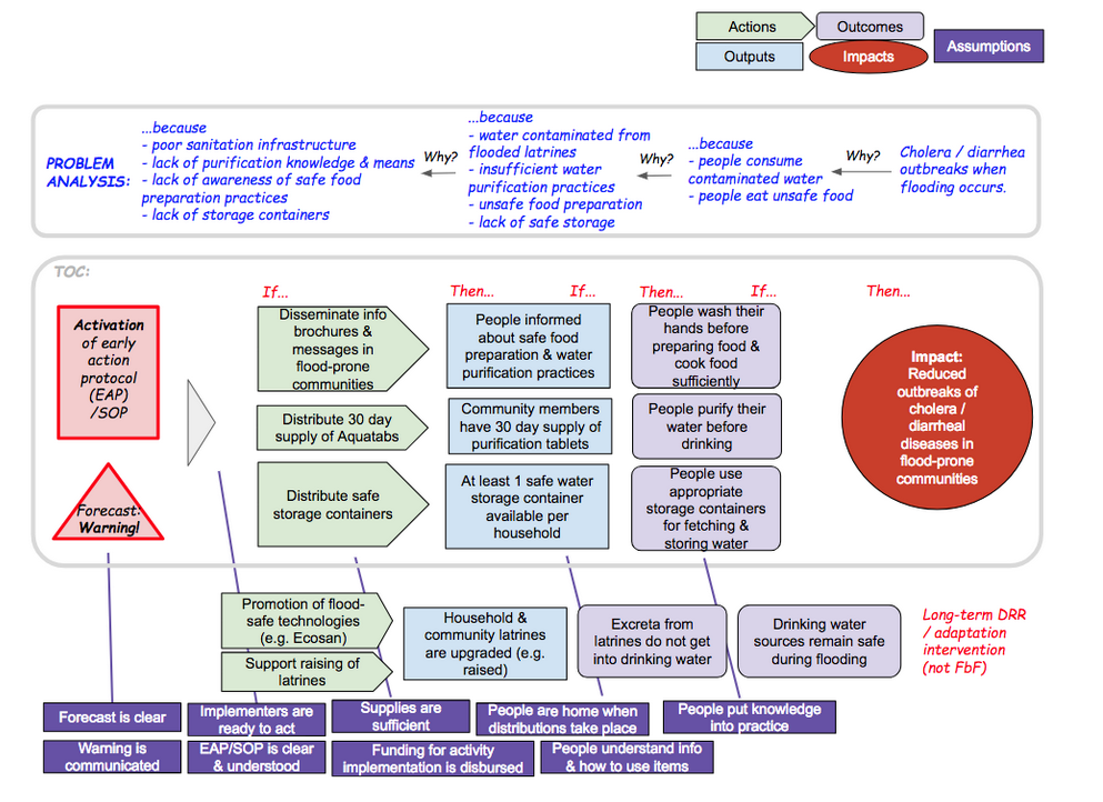 Alternative visualization of a Theory of Change for forecast-based actions