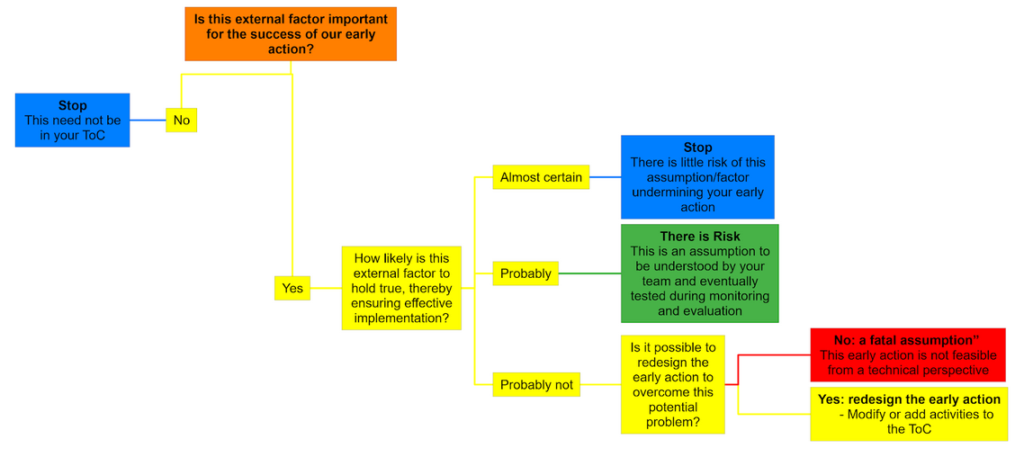 Decision-tree to help identify any fatal assumptions in your ToC