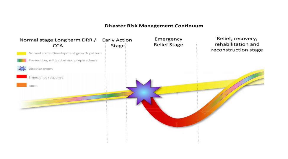 The Disaster Risk Management Continuum