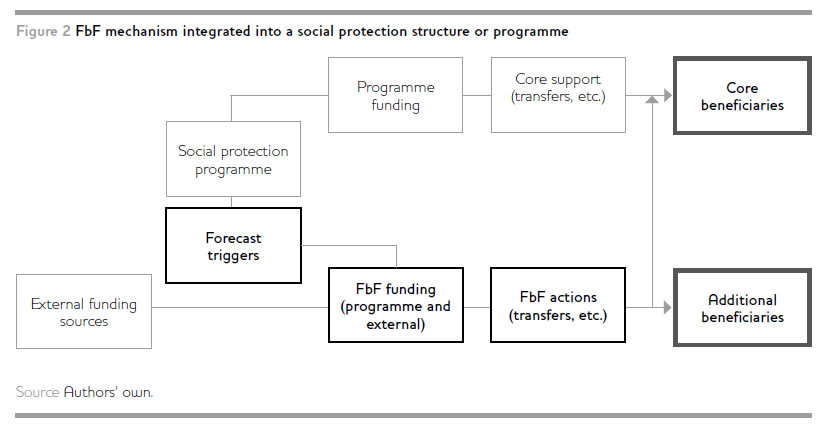 Graphic of FbF mechanism integrated into a SP structure or programme