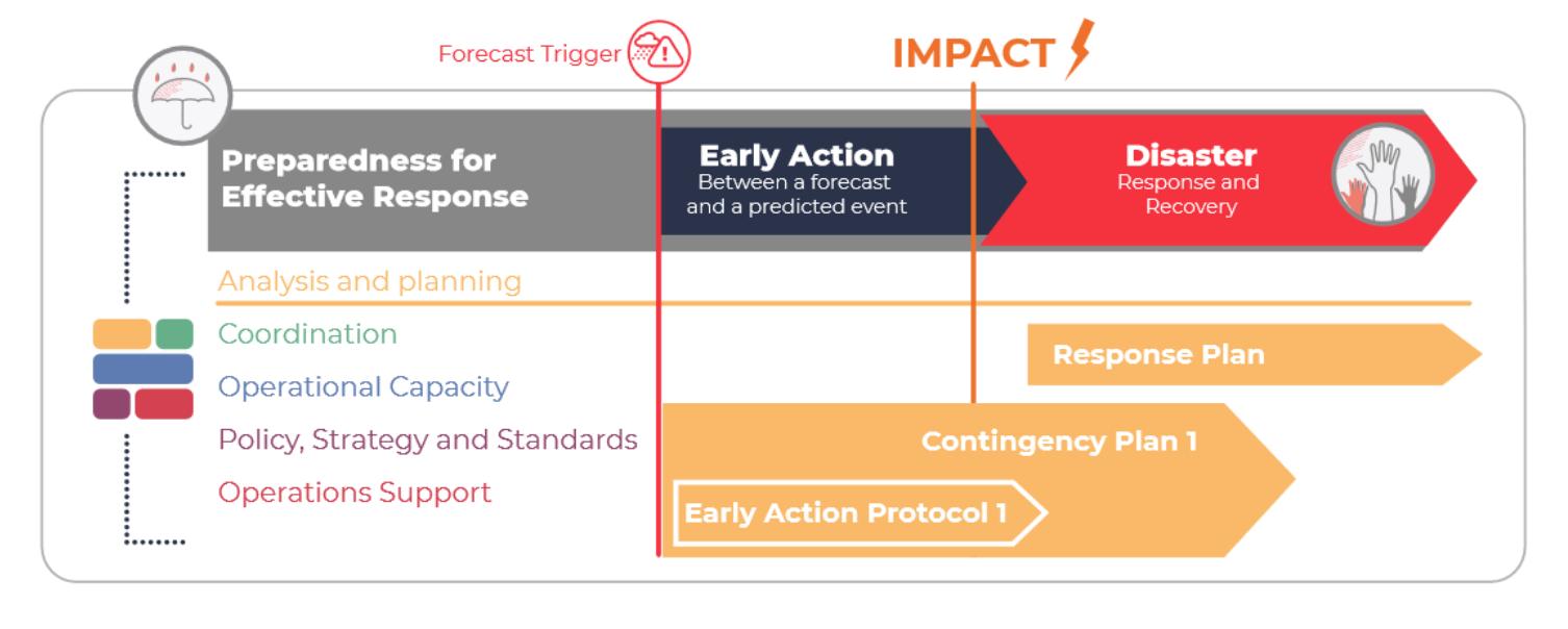 Graphic of Preparedness for Effective Response