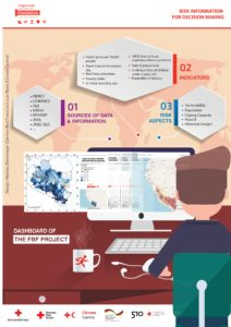 Graphic about an English dashboard by Peruvian Red Cross